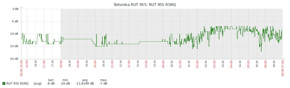 RSRQ-2.png