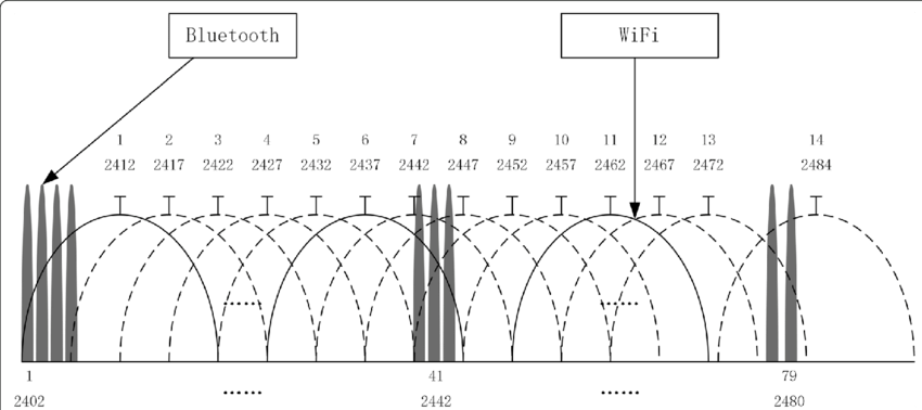WiFi-and-Bluetooth-channels-in-the-24-GHz-ISM-band.png.e569529335e5f0f90019f48e6340b222.png