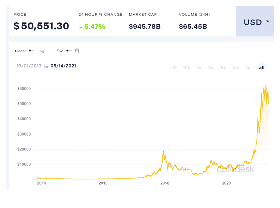 coindesk-BTC-chart-2021-05-14.png