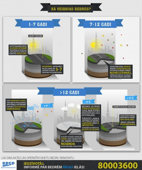 rdsd.infografika.ka.veidojas.bedres.2013
