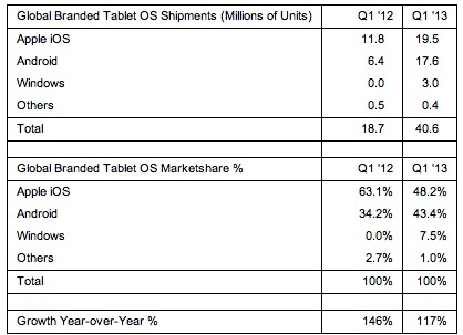 strategy-analytics-q1-2013-tablet-shipments