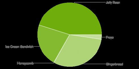 android operētājsistēmu sadalījums augustā