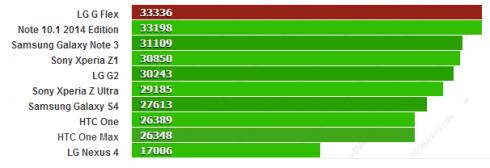 antutu bechmark results lg g2