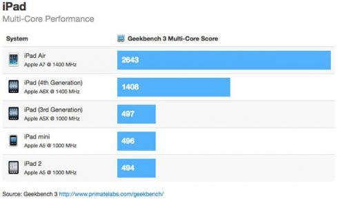 ipad-air-benchmarks