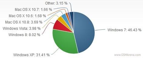 windows 8 graph