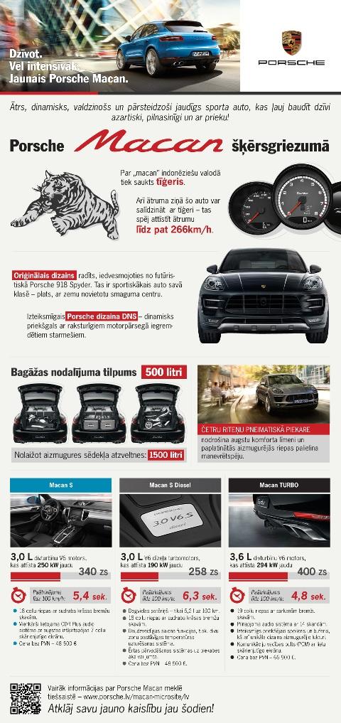 Porsche_Macan_infografika_publicitaatei