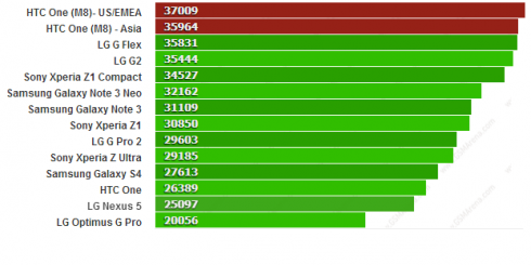 htc one m8 procesors benchmark