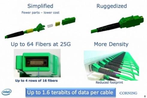 intel optiskais kabelis