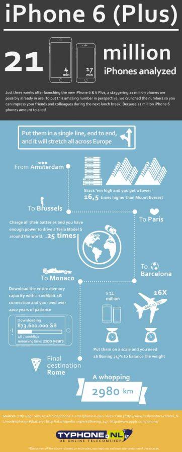 iphone 6 infografika