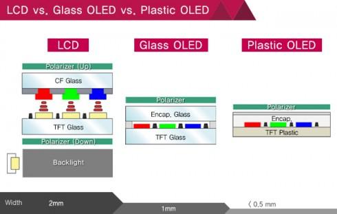 LCD-vs-Glass-OLED-vs-Plastic-OLED_old