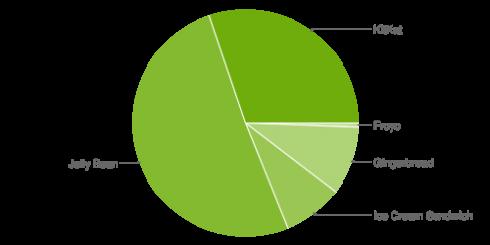 android lietojums oktobrī