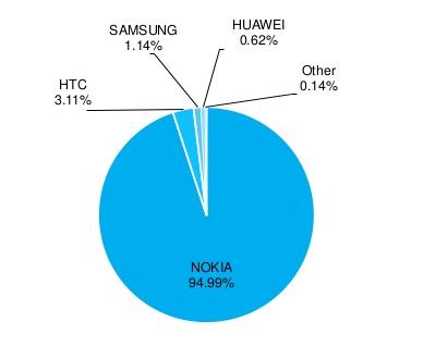 windows phone ražotāji