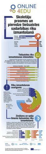 infografika_onlinde4edu_LV