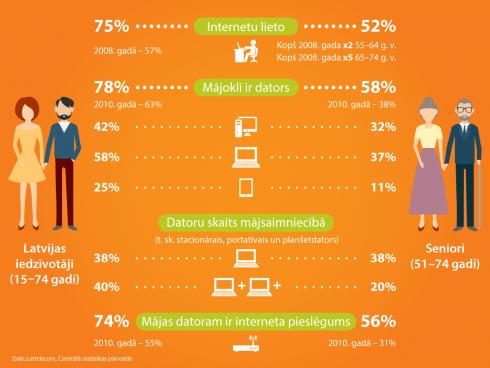 Infografika_Interneta un datora lietosana iedzivotaju vidu