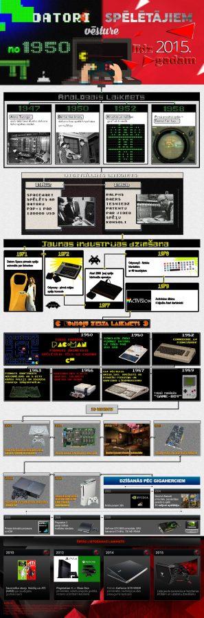 Infographic_Datori_spēlētājiem
