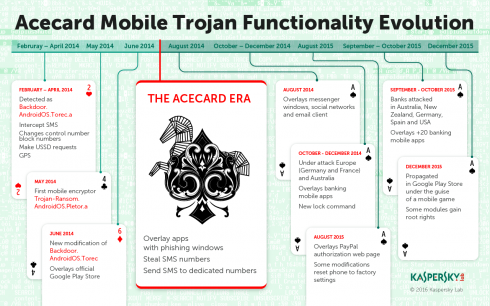 Infographics_Acecard_Timeline_ENG