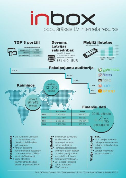 inboxLV_infografiks-page-001