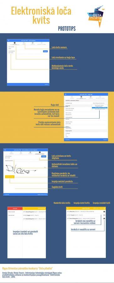 Loca_mobilalietotne_Infografiks
