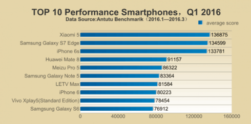 antutu-q1-2016-fastest-phones-rank