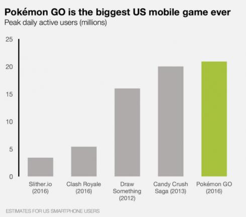 pokemon-go-us-users-daily-640x563-2